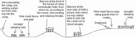 Principiell skiss som illustrerar positionen av Amon Göths balkong. Till vänster som det ser ut i Schindler's List, till höger är det närmare verkligheten.