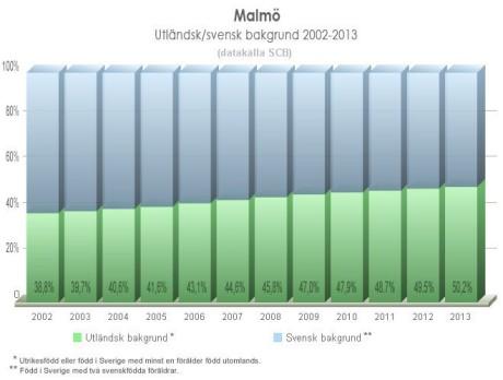 Bild: Affes Statistikblogg. Klicka för förstoring.