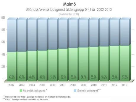 Bild från Affes Statistikblogg. Klicka för förstoring.