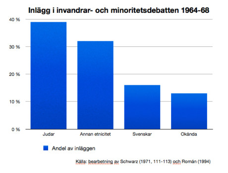Inlägg i invandrar- och minoritetsdebatten.