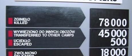 Förintelsebluffarna har reviderat dödssiffrorna i Majdanek men varit för snåla för att köpa nya skyltar. De gamla siffrorna syns fortfarande.