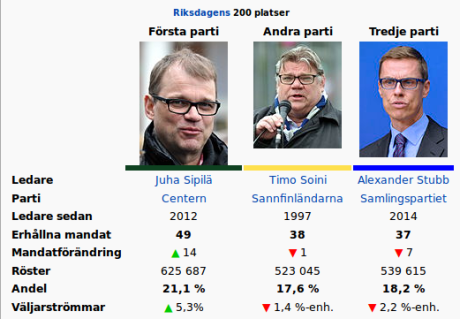 riksdagsvalet-finland-2015