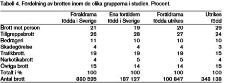Invandrares överrepresentation i brottslighet. (3)