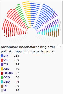 Mandatfördelning i EU-parlamentet.
